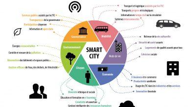 Photo de Les villes intelligentes réussies seront impossibles sans technologies décentralisées